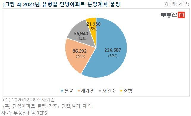 """""""청약통장 준비하세요""""…내년 민간분양 39만가구, 서울은 4.5만"""