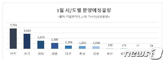 2021년 1월 전국 아파트 분양물량.(리얼투데이 제공)© 뉴스1