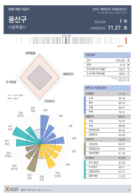 [순위]한국서 '살기좋은 곳' 1~5위