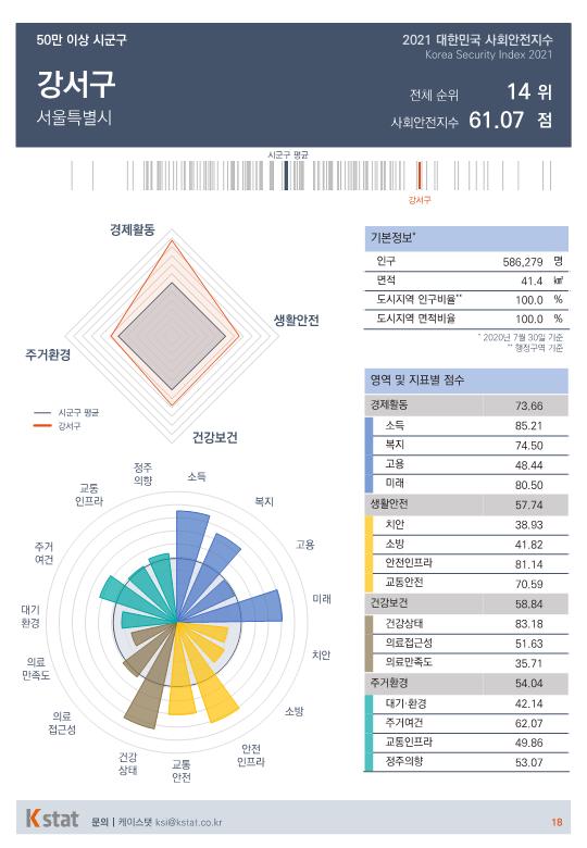 [순위]한국서 '살기좋은 곳' 11~15위