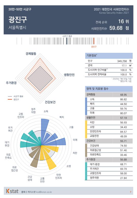 [순위]한국서 '살기좋은 곳' 16~20위