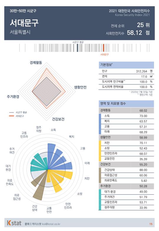 [순위]한국서 '살기좋은 곳' 21~25위