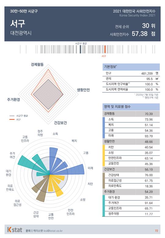 [순위]한국서 '살기좋은 곳' 26~30위