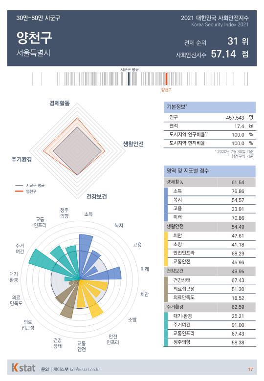 [순위]한국서 '살기좋은 곳' 31~35위