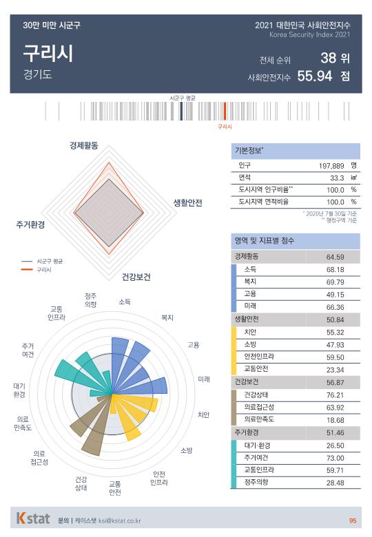 [순위]한국서 '살기좋은 곳' 36~40위