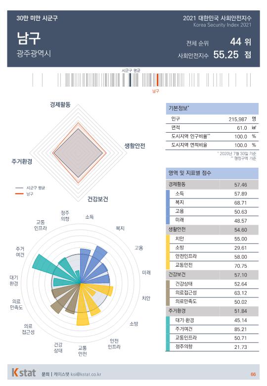[순위]한국서 '살기좋은 곳' 41~45위
