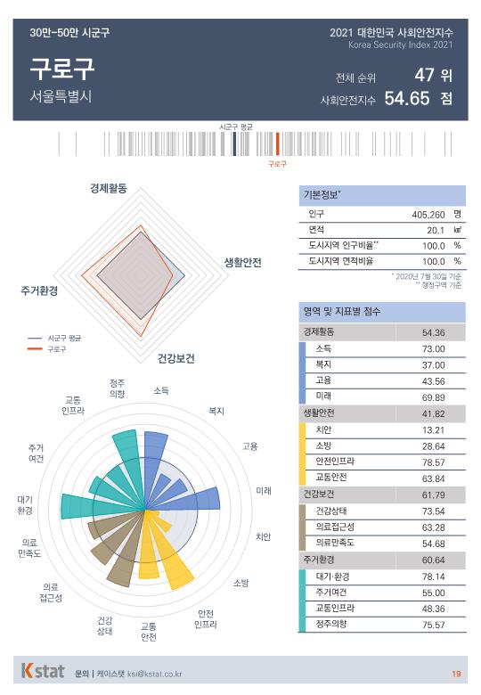 [순위]한국서 '살기좋은 곳' 46~50위