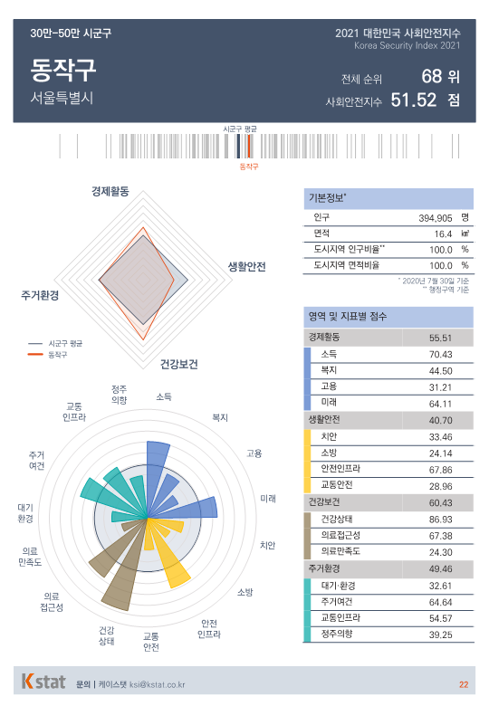[순위]한국서 '살기좋은 곳' 66~70위