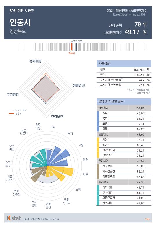 [순위]한국서 '살기좋은 곳' 76~80위