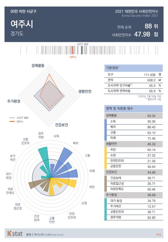 [순위]한국서 '살기좋은 곳' 86~90위
