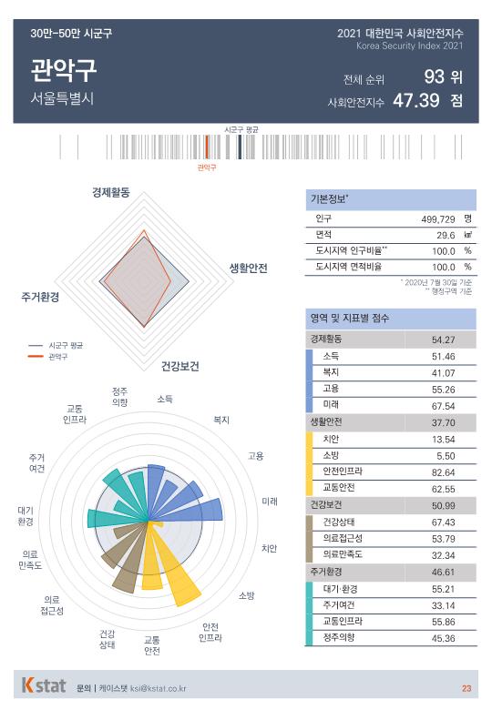 [순위]한국서 '살기좋은 곳' 91~95위