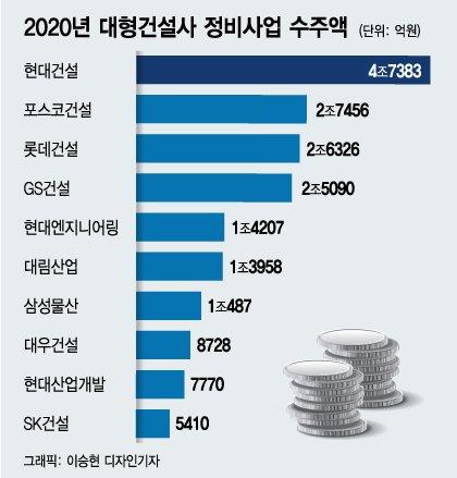 1년 반만에 서울 정비사업 수주 '대우건설', 상계2구역도 품을까