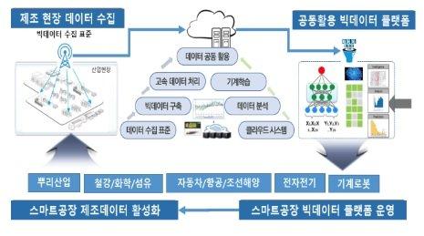 제조데이터 공동 활용 플랫폼의 패키지 공장 적용 개요도/사진제공=위즈코어