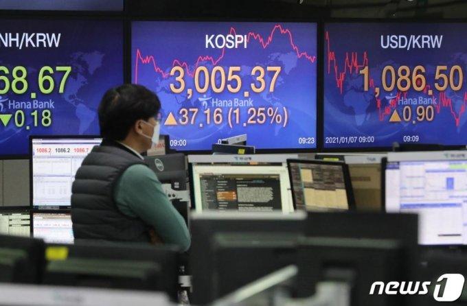 코스피가 사상 첫 3000선을 돌파한 가운데 7일 서울 중구 하나은행 딜링룸 전광판에 코스피 지수가 전일대비 37.16포인트(1.25%) 오른 3,005.37을 나타내고 있다./사진=뉴스1