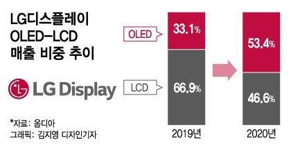 LG 올레드 '7년 뚝심'…OLED 올해 매출 10조 간다