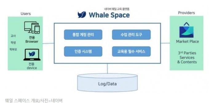 LG전자-네이버, '웨일북' 공동개발…교육시장 공략