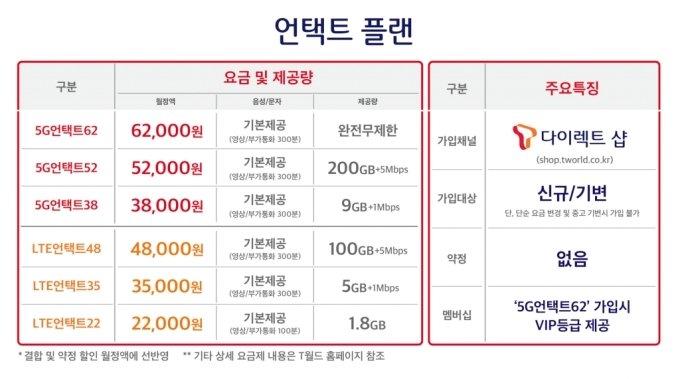 5G 3만원대·LTE 2만원대 '온라인 요금제' 15일 출시