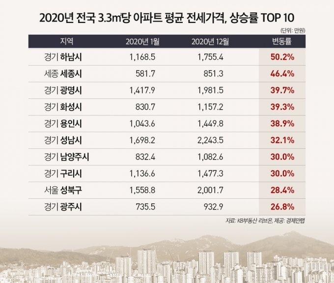 지난해 전국 아파트 3.3㎡당 아파트 평균전세가격 상승률 상위 10위 /사진=경제만랩