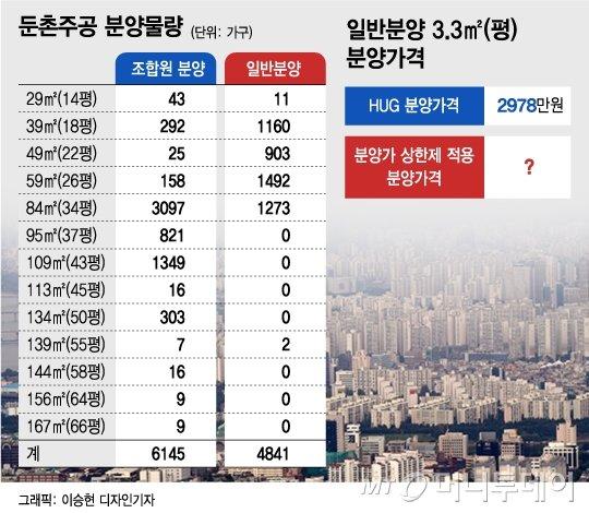 """""""대출은 나와야···"""" 1.2만가구 '둔촌주공' 공급효과 노리는 정부"""