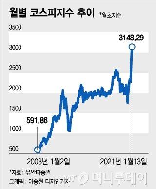 코스피 2000→3000 왜 14년이나 걸렸나 [2000 VS 3000]