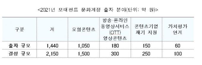 올해 '모험콘텐츠 자금' 873억 원→1500억 원 확대