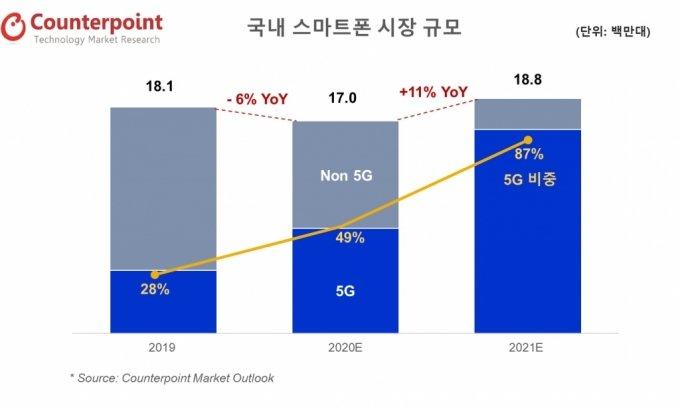 """국내 스마트폰 시장 올해 상승세…""""11% 성장, 5G폰 비중 87%"""""""