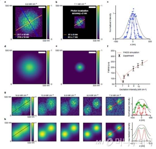 광사태 나노입자 기반 단일광선(Single-beam) 초고해상도 이미징./자료제공=한국화학연구원
