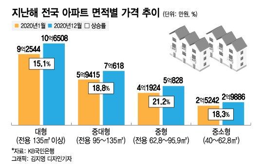 """""""아파트 전용 84㎡가 좋아"""" 청약경쟁률 1위 가격상승률 1위"""