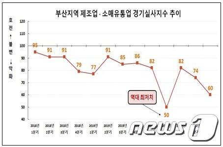 부산지역 제조업·소매유통업 경기실사지수 추이 (부산상공회의소 제공)© 뉴스1