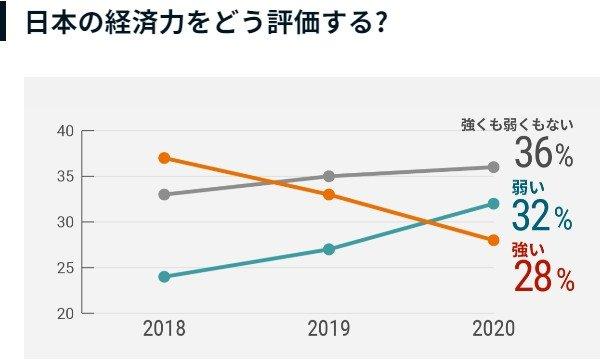 니혼게이자이신문 여론조사 결과 중 '일본 경제력에 대한 평가' 부문. /사진=니혼게이자이신문 홈페이지
