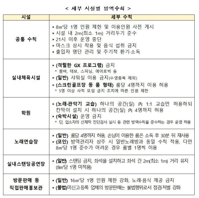 카페·헬스장·노래방 오픈…'생계 고려' 거리두기 풀었다(종합)