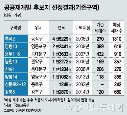 공공재개발로 '신호탄' 쐈다..서울 주택공급 이제부터 시작