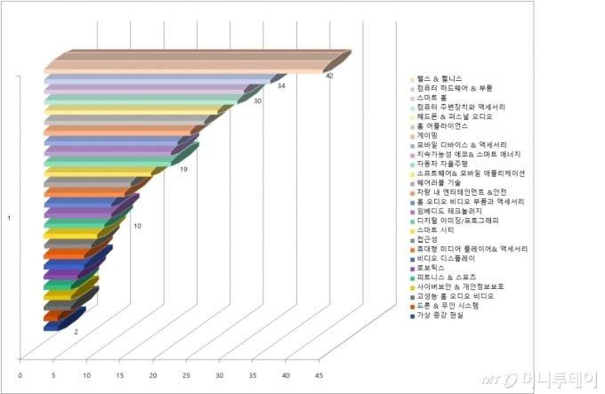 CES 분야별 혁신상. 26개 분야 중 헬스& 웰니스가 가장 많은 상을 차지했다. 숫자는 수상한 상의 수./사진제공=CTA