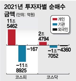 """동학개미의 못말리는 '삼전 사랑'…""""새해 들어 6조 매수"""""""