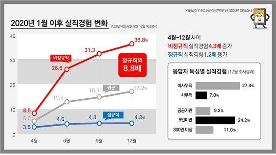 코로나19 1년, 코로나와 직장생활 변화 4차 설문결과 © 뉴스1 (직장갑질 119 제공)