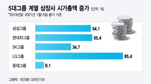 글로벌 날개 단 4대 그룹, 5위 롯데만 왜?