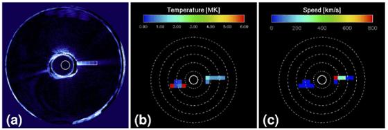 코로나그래프로 얻은 태양 코로나 스트리머(좌우로 길쭉하게 뻗어 나온 구조물). 가운데 원이 태양이 가려진 부분이고 원 주변에 존재하는 외부 코로나를 확인할 수 있다. (a)는 편광밝기 영상이며 같은 영역의 온도(b)와 입자의 속도(c) 분포를 알 수 있다./사진=천문연
