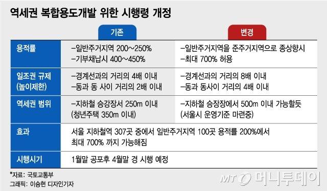 변창흠표 공급 '판'깔렸다..역세권 100곳, 용적률 200%→700% 통과