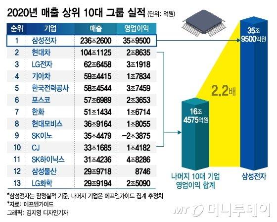 또…'이재용' 없는 삼성, '30만 직원' 글로벌 전략도 멈췄다