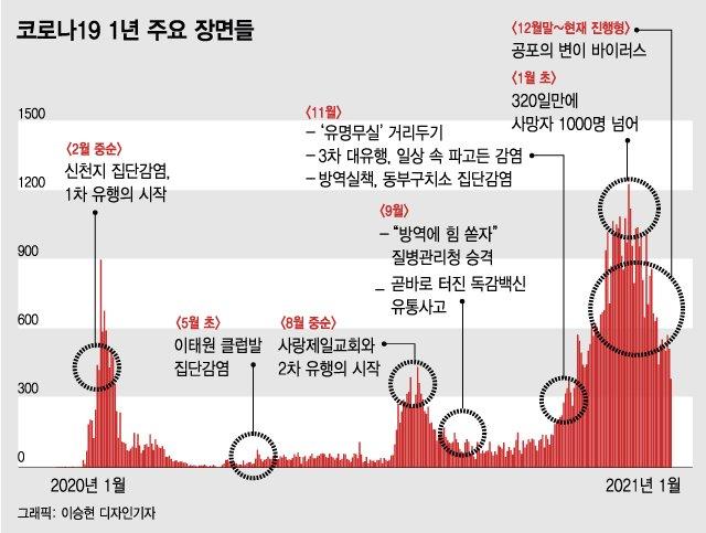 K방역 1년…진단검사 '엄지 척', 병상·의료대응은 '낙제 수준'