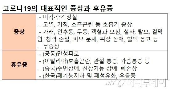 """전세계가 부러워한 '코로나 영웅'…""""우리 국민들"""""""