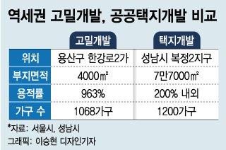 """용적률 700% 아파트 기대반 우려반 """"공급 확대"""" vs """"홍콩 닭장"""""""
