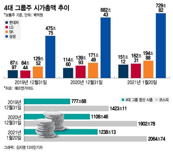 동학개미의  대형주 사랑…4대 그룹주 시총 460兆 폭증