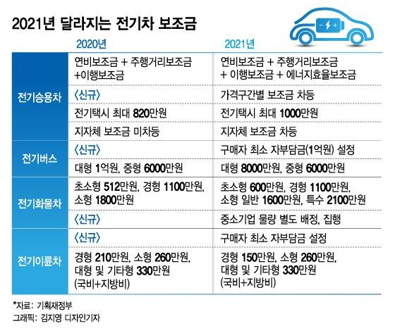 테슬라 모델S는 0원, 모델3는 684만원…전기차 보조금 차등화