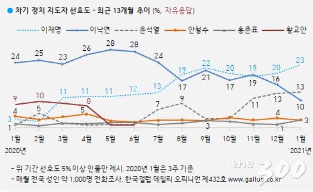 /사진=한국갤럽
