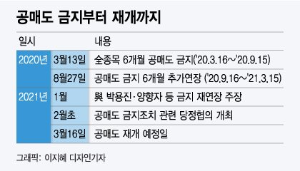 """개미 편에 선 여당 """"공매도, 6월 일부종목만"""""""