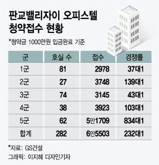 [단독]전매 효과? 성남 '10억 아파텔' 청약 6만5000건 몰렸다