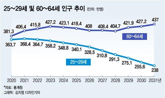 """""""70세까지 고용 보장""""…'LG 점거'로 불 붙은 정년연장"""