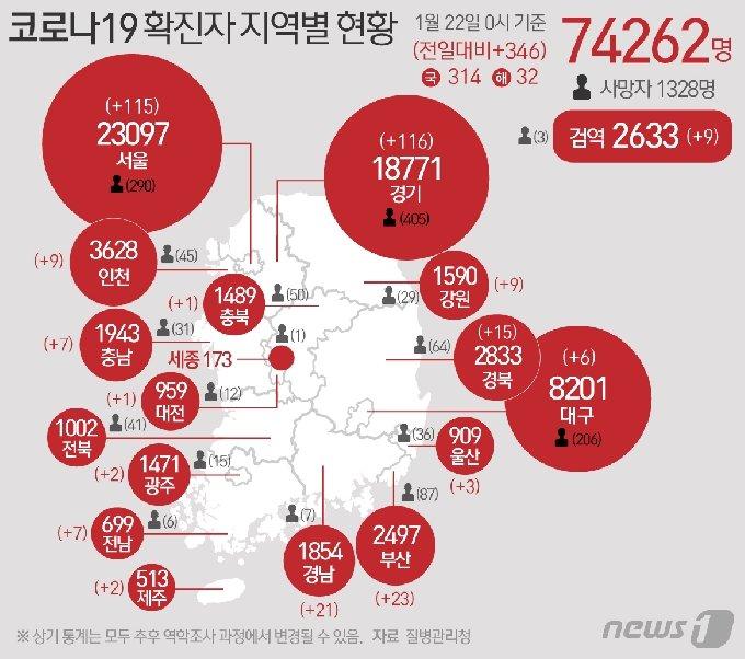 22일 질병관리청 중앙방역대책본부에 따르면 이날 0시 기준 국내 코로나19 누적 확진자는 346명 증가한 7만4262명으로 나타났다. © News1 최수아 디자이너