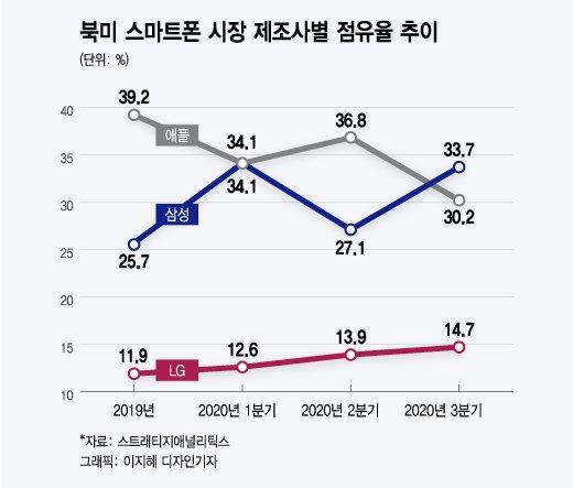 북미 스마트폰 시장 제조사별 점유율 추이 /사진=이지혜 디자인기자